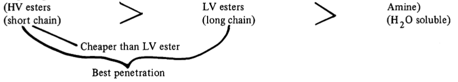 Diagram comparing HV esters, LV esters, and Amines. HV and LV esters have best penetration. Amines are water soluble. HV esters are cheaper than LV esters.