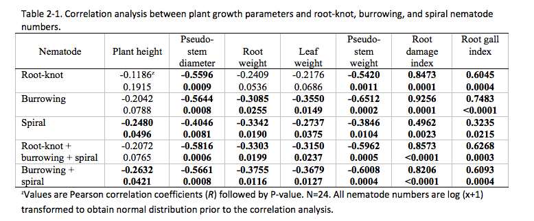 Table 2-1. Correlation analysis between plant growth parameters and root-knot, burrowing, and spiral nematode numbers.